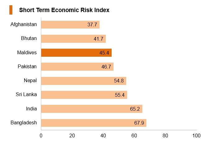 Graph: Maldives short term economic risk index