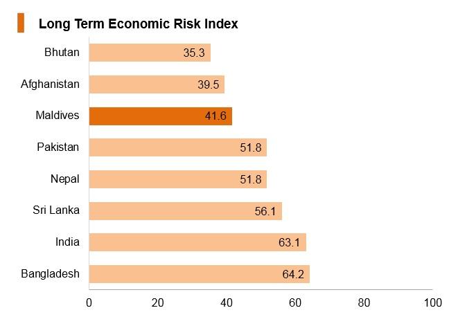 Graph: Maldives long term economic risk index