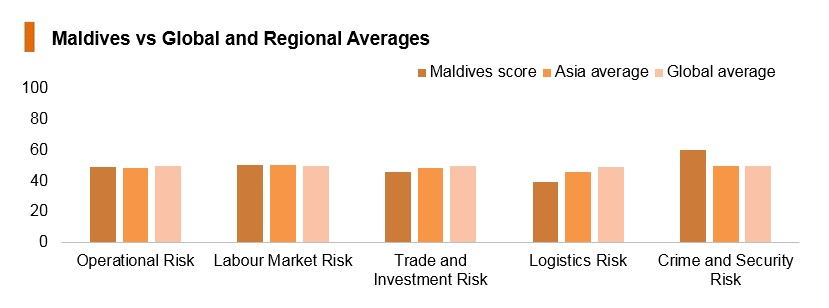 Graph: Maldives vs global and regional averages