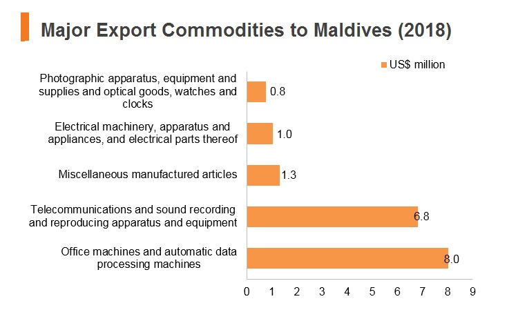 Graph: Major export commodities to Maldives (2018)