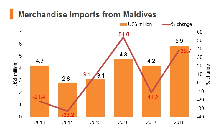 Graph: Merchandise imports from Maldives