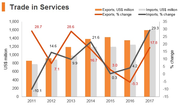 Graph: Nepal trade in services