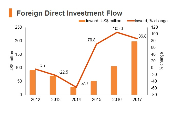 Graph: Nepal FDI flow