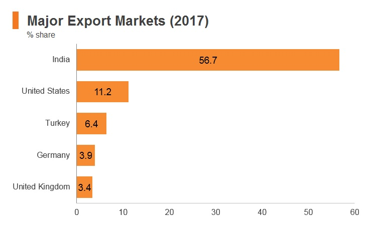 Nepal: Market Profile   HKTDC