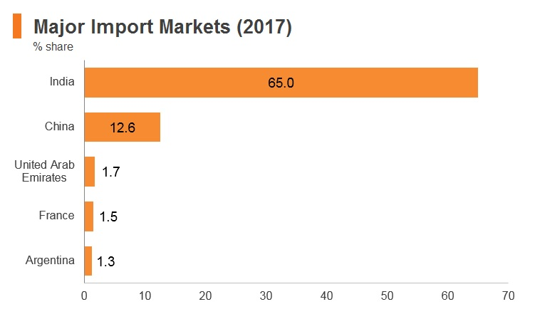 Graph: Nepal major import markets (2017)