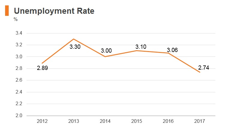 Graph: Nepal unemployment rate