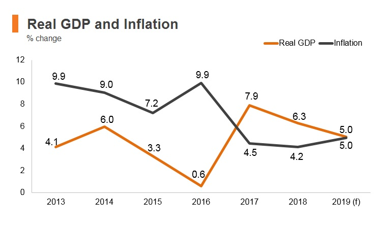 Graph: Nepal real GDP and inflation