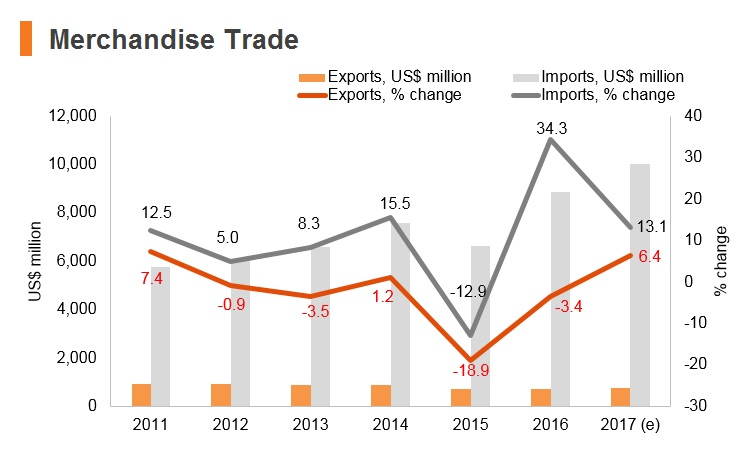 Graph: Nepal merchandise trade