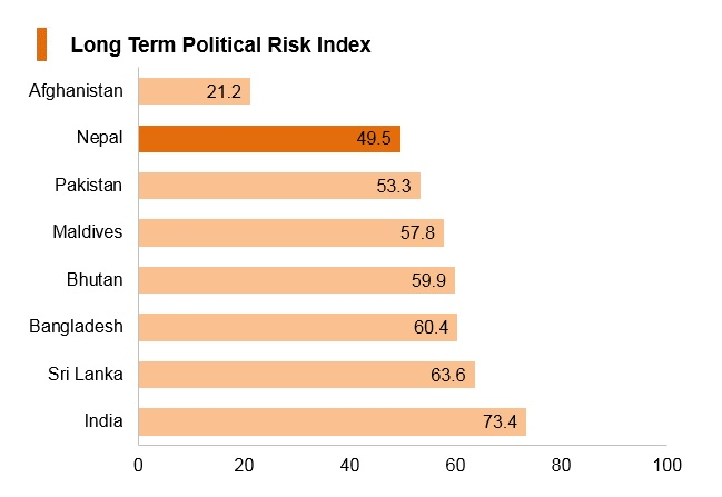 Graph: Nepal long term political risk index