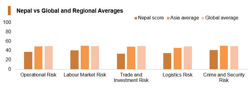 Graph: Nepal vs global and regional averages