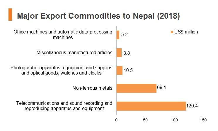 Graph: Major export commodities to Nepal (2018)