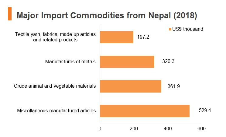 Graph: Major import commodities from Nepal (2018)