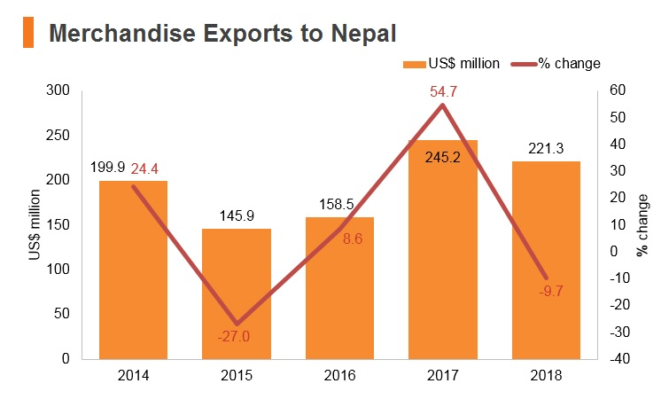 Graph: Merchandise exports to Nepal