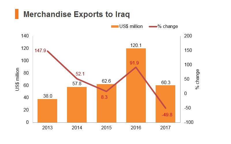 Graph: Merchandise exports to Iraq