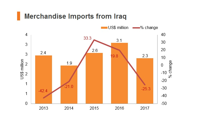 Graph: Merchandise imports from Iraq