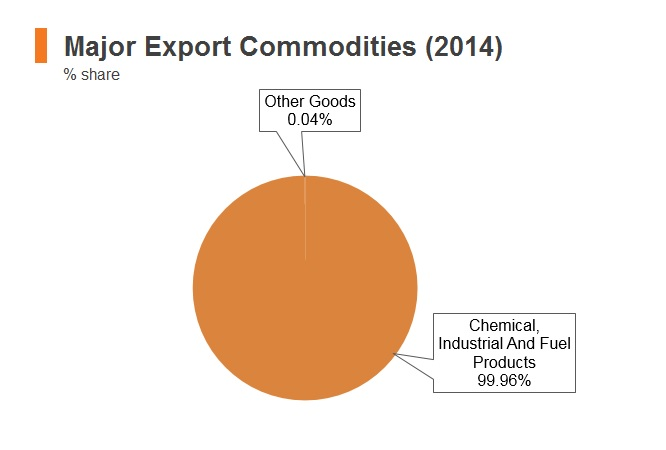 Graph: Iraq major export commodities (2014)
