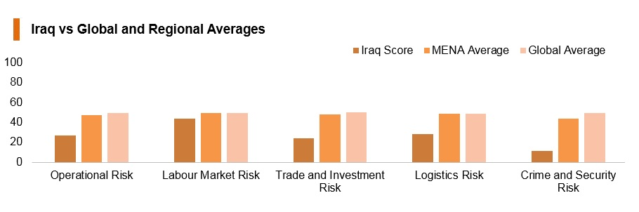 Graph: Iraq vs global and regional averages
