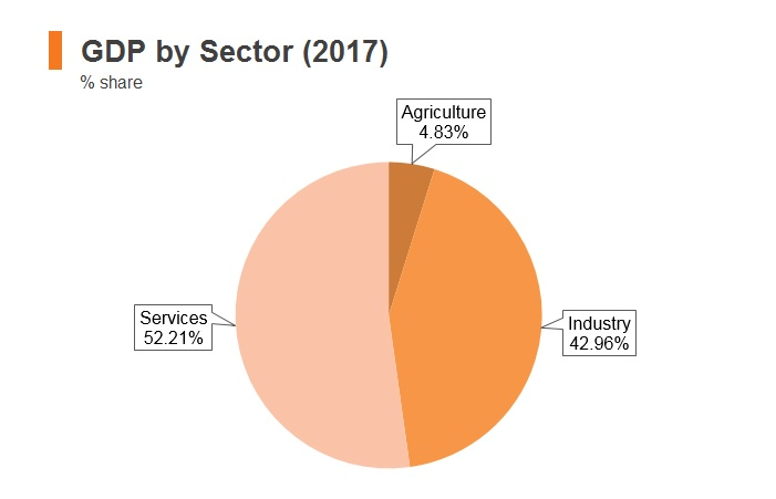 Graph: Iraq GDP by sector (2017)