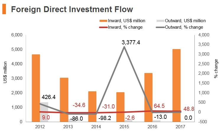 Graph: Iran FDI flow