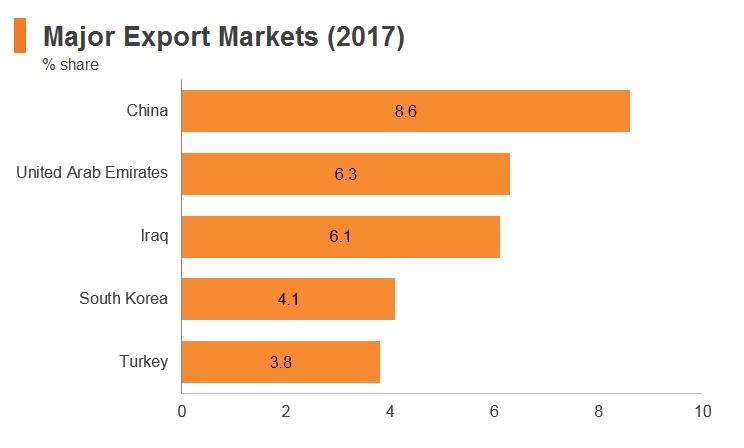 Graph: Iran major export markets (2017)