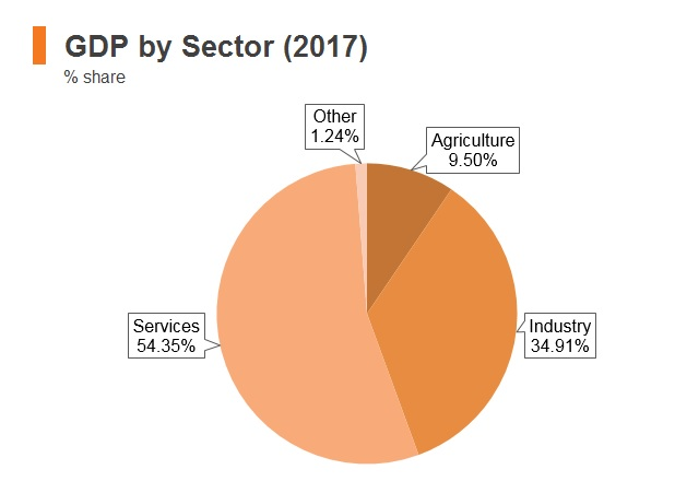 Graph: Iran GDP by sector (2017)