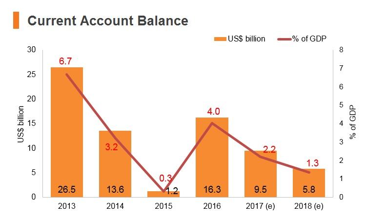 Graph: Iran current account balance