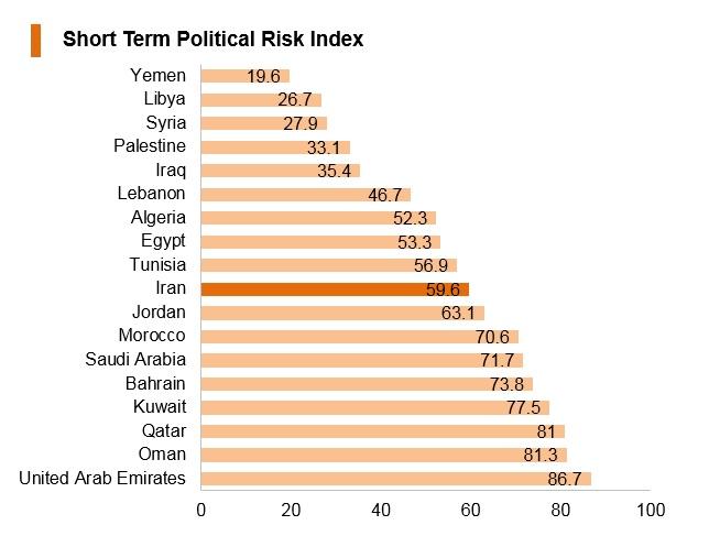 Graph: Iran short term political risk index