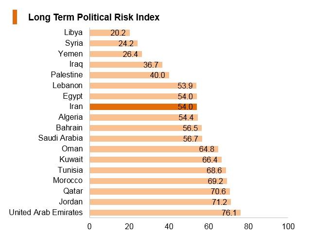 Graph: Iran long term political risk index