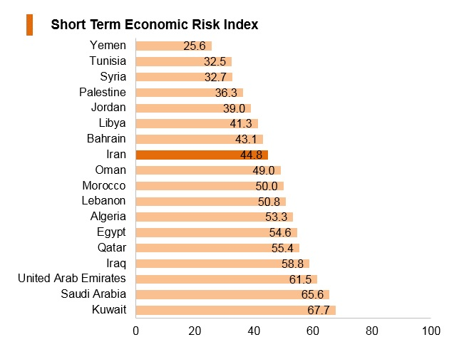 Graph: Iran short term economic risk index