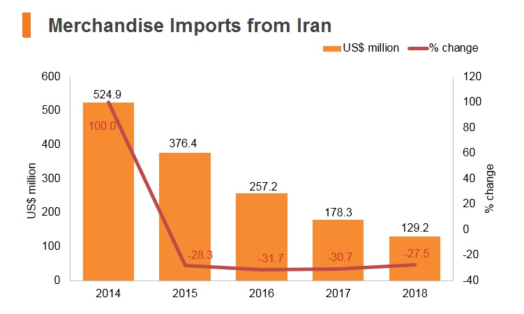 Graph: Merchandise imports from Iran