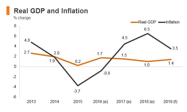 Graph: Lebanon real GDP and inflation