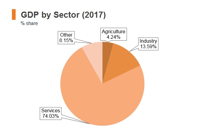 Graph: Lebanon GDP by sector (2017)