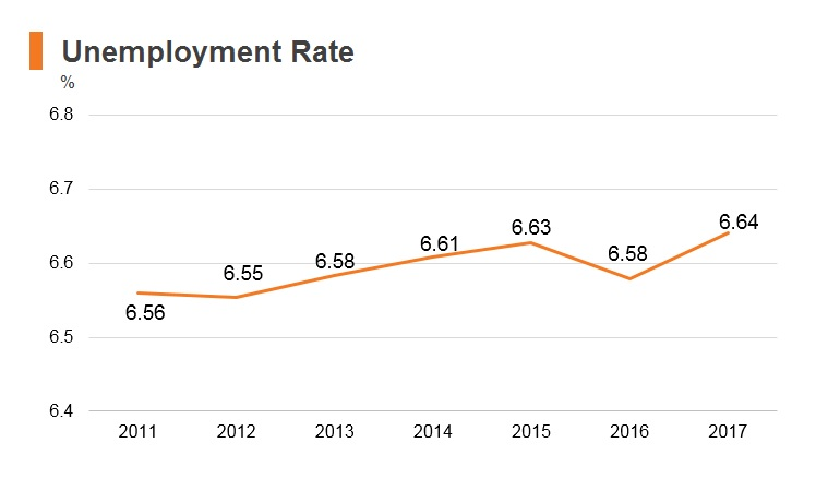 Graph: Lebanon unemployment rate