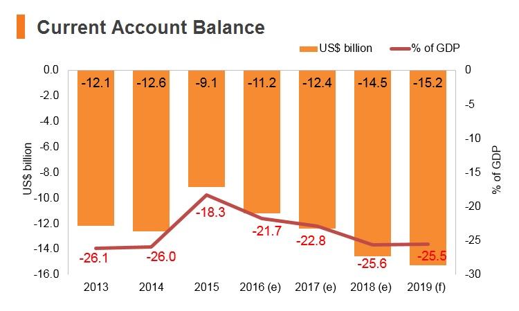 Graph: Lebanon current account balance