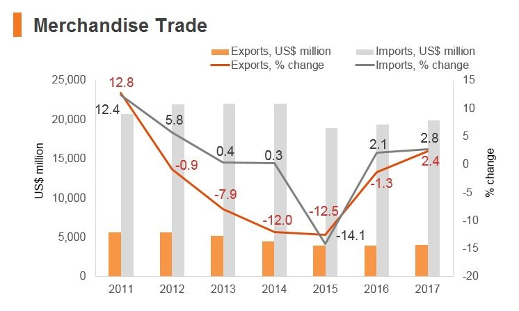 Graph: Lebanon merchandise trade