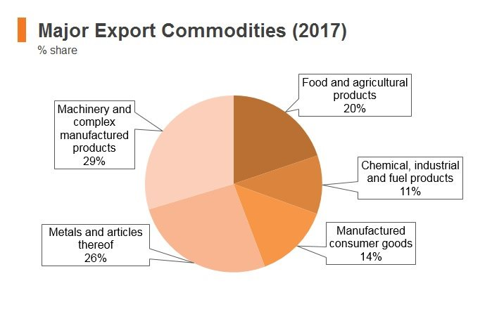 Graph: Lebanon major export commodities (2017)