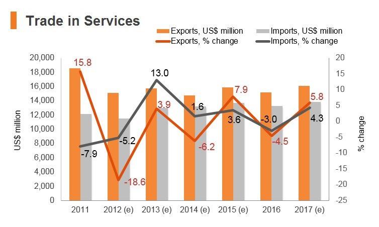Graph: Lebanon trade in services