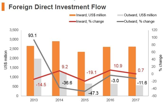 Graph: Lebanon FDI flow