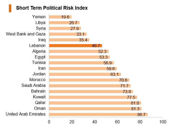 Graph: Lebanon short term political risk index