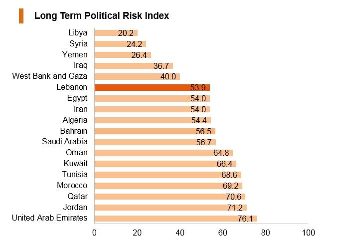Graph: Lebanon long term political risk index