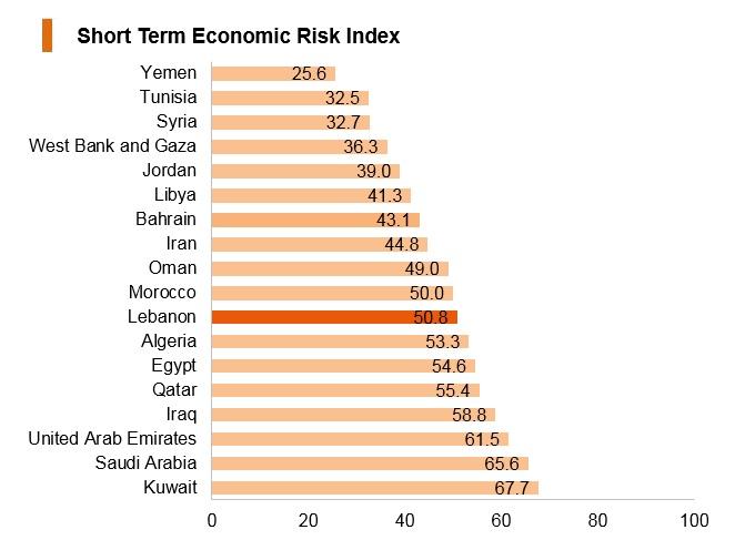 Graph: Lebanon short term economic risk index