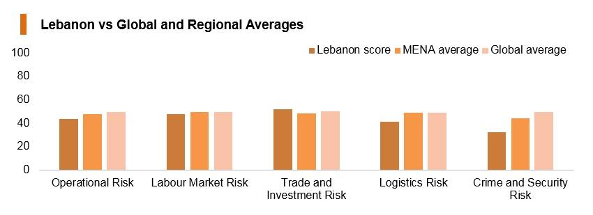 Graph: Lebanon vs global and regional averages