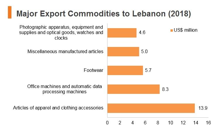 Graph: Major export commodities to Lebanon (2018)
