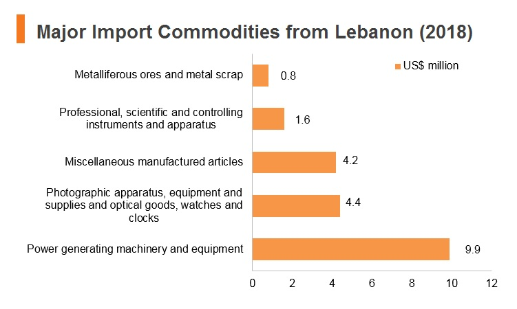 Graph: Major import commodities from Lebanon (2018)