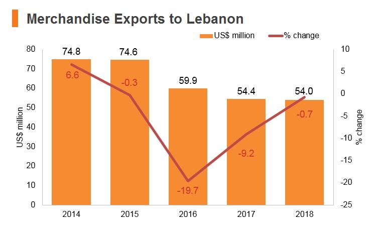 Graph: Merchandise exports to Lebanon