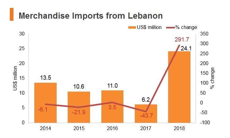 Graph: Merchandise imports from Lebanon