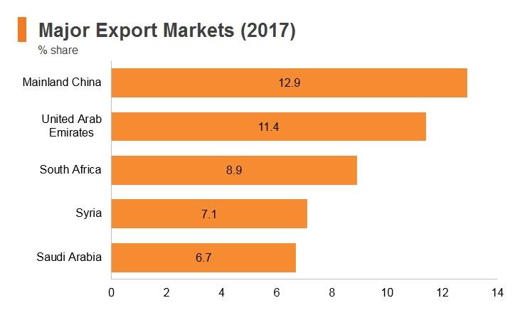 Graph: Lebanon major export markets (2017)