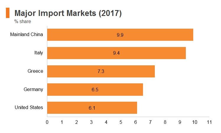 Graph: Lebanon major import markets (2017)