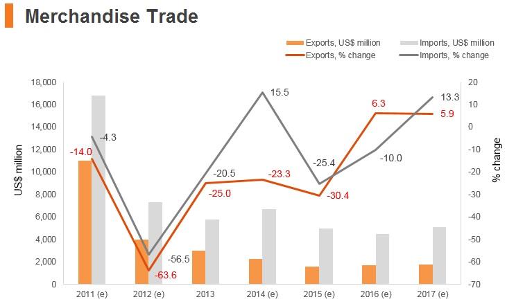 Graph: Syria merchandise trade