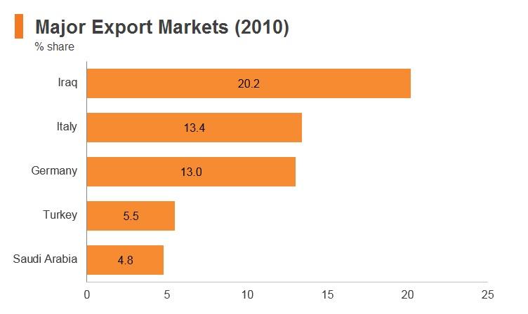 Graph: Syria major export markets (2010)